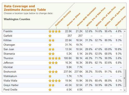 Zestimates Valuation County